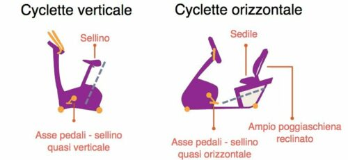cyclette orizzontale vs cyclette verticale
